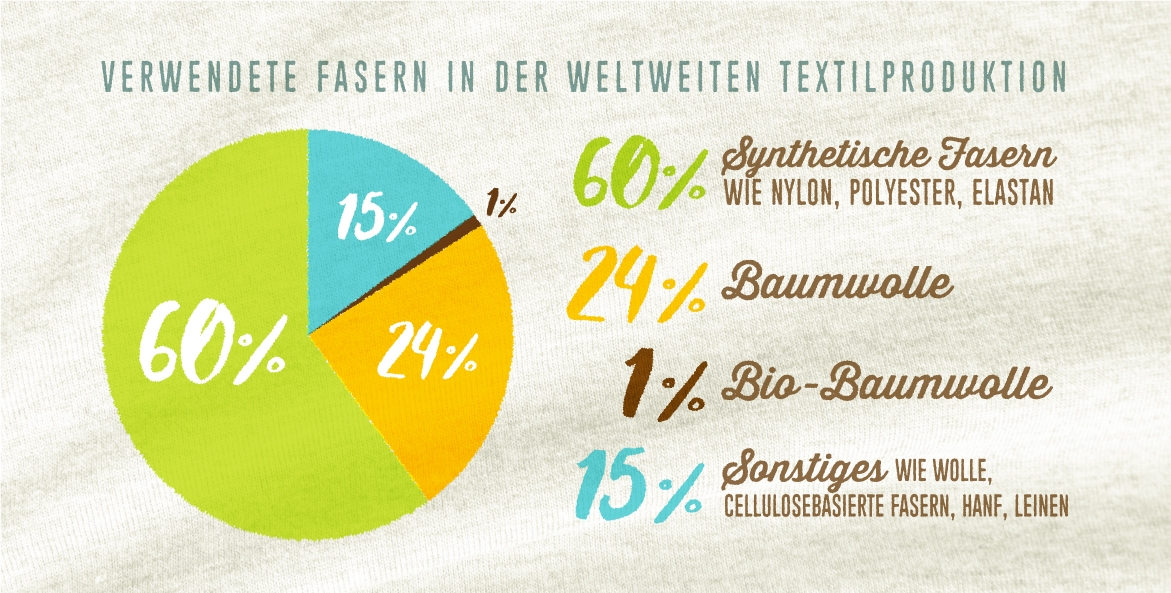 Anteil der weltweit verwendeten Fasern für Kleidung. Nur 1 Prozent Bio-Baumwolle. Mehr als die Hälfte synthetische und Erdöl basierende Fasern