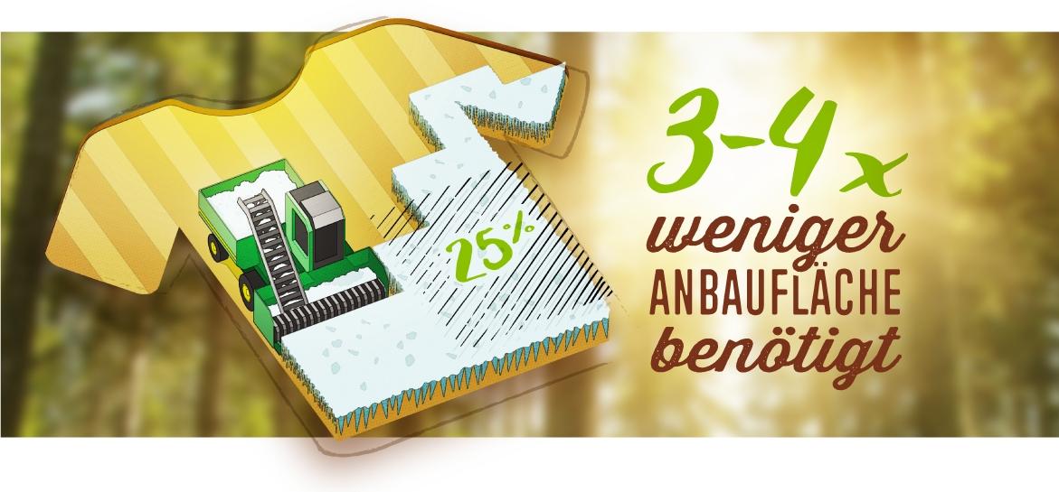 Holzfasern benötigen im Gegensatz zu Baumwoll-Fasern 3-4 mal weniger Anbaufläche
