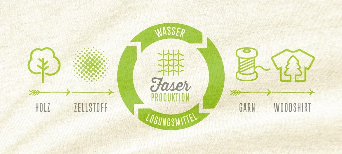der Herstellungsprozess für T-Shirts aus Holz ist sehr umweltfreundlich