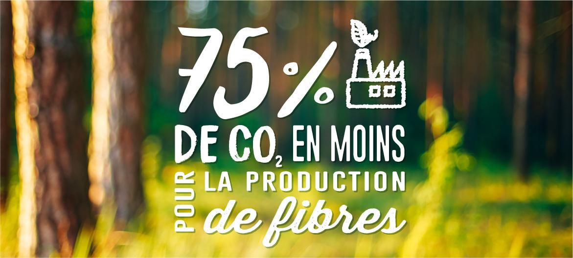 Bei der Herstellung von Holzfasern werden im Gegensatz zu Fasern aus Baumwolle 75 Prozent weniger CO2 aufgewendet